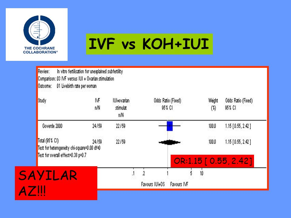 IVF vs KOH+IUI OR:1.15 [ 0.55, 2.42] SAYILAR AZ!!!